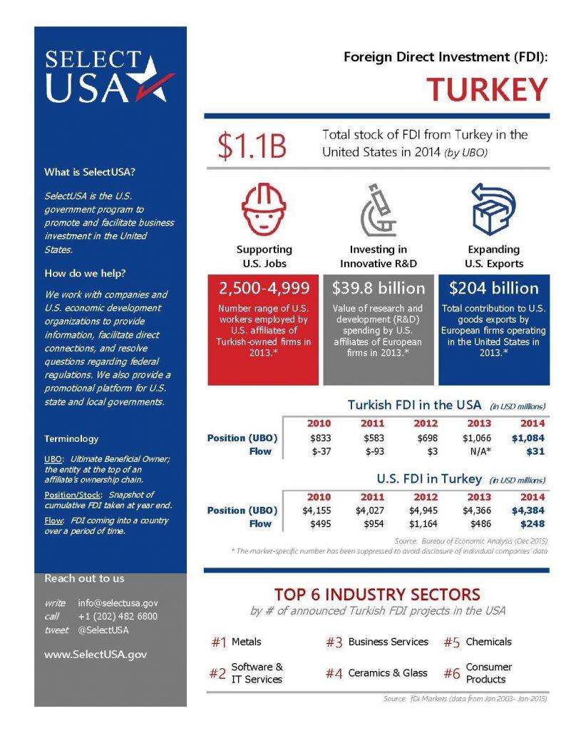 Select_USA_FDI_Turkey